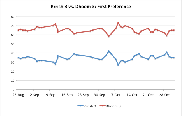 Krrish 3 vs. Dhoom 3